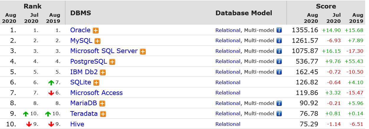 Hệ quản trị cơ sở dữ liệu SQL Server