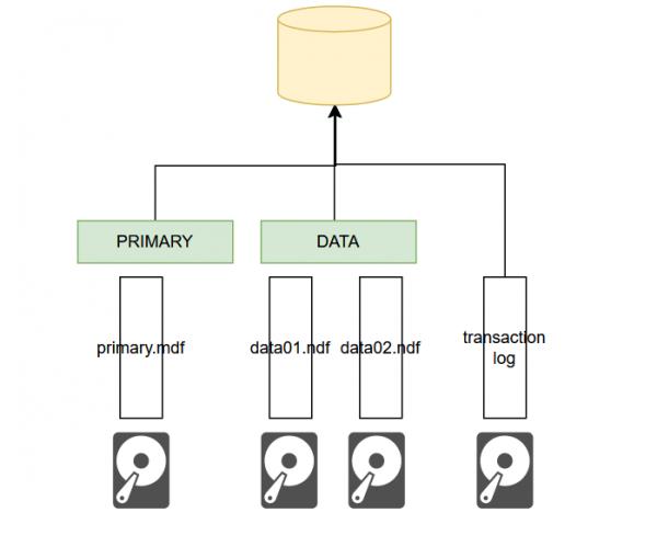cấu tạo sql database trong SQL SERVER