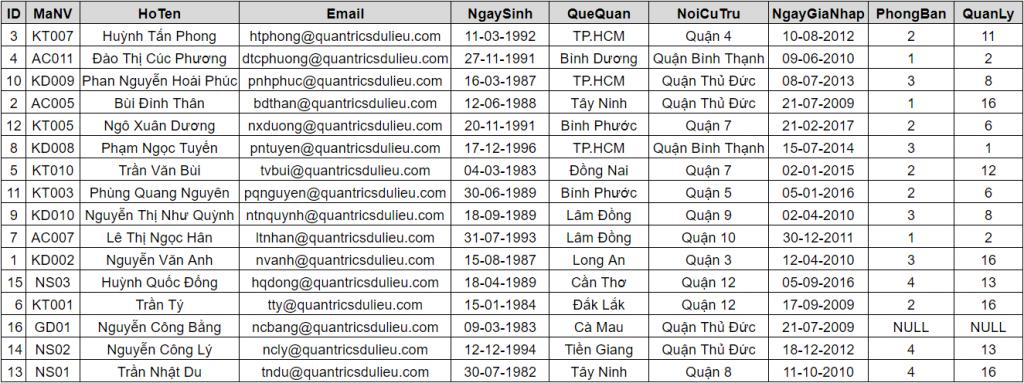 index trong SQL Server